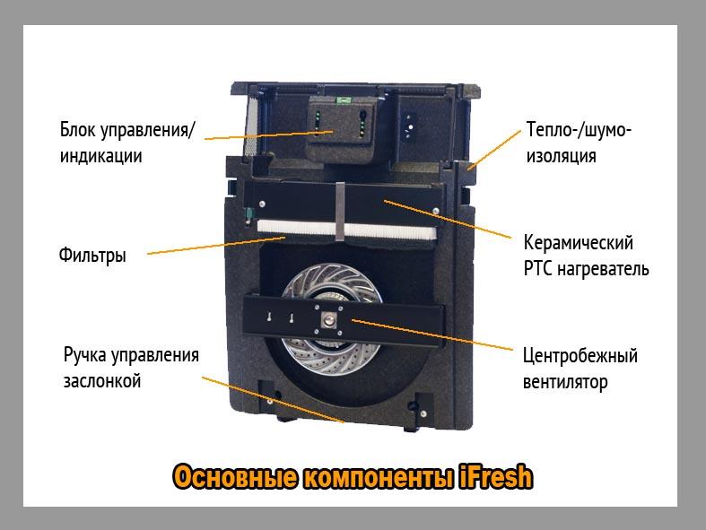 основные компоненты iFresh