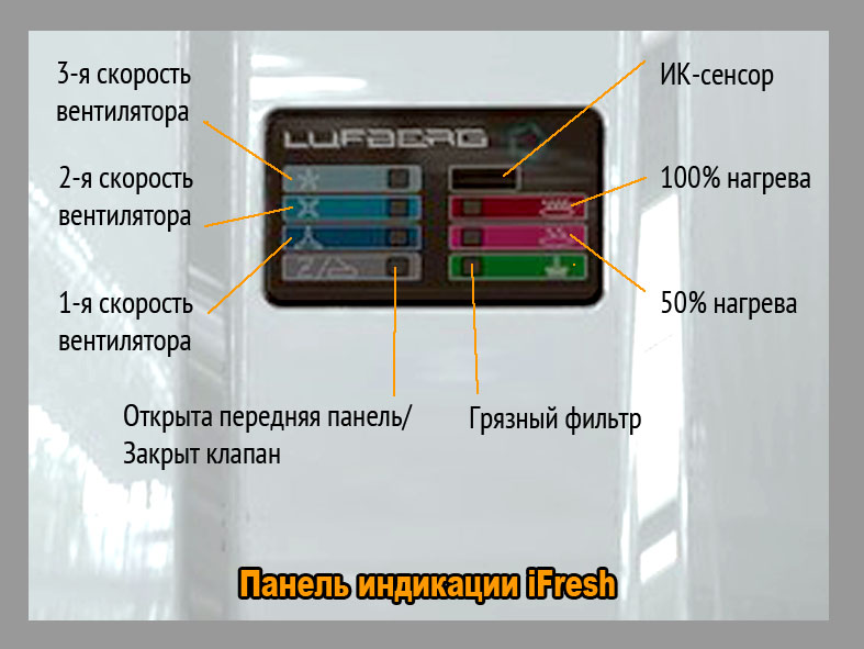 iFresh панель индикации