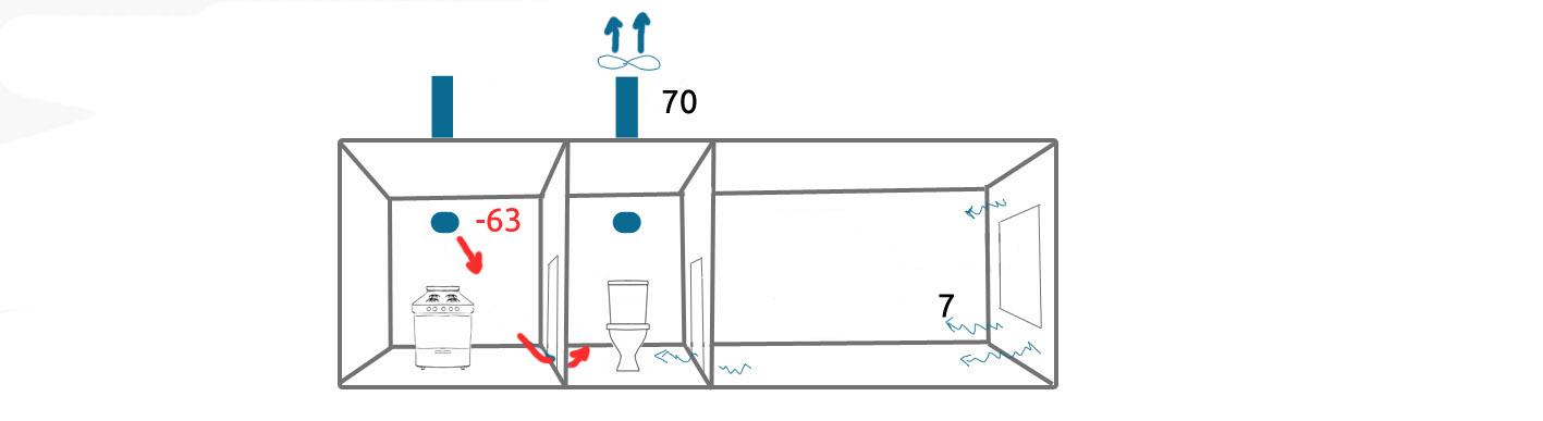 Обратная тяга с вентилятором в туалете