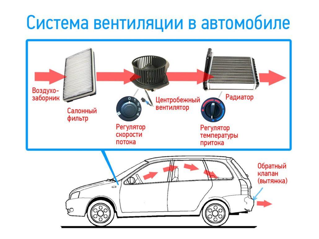 Система вентиляции в автомобиле