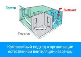 Комплексный подход к организации естественной вентиляции квартиры